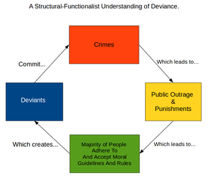 Forensic psychology - Image: A Structural Functionalist Understanding of Deviance