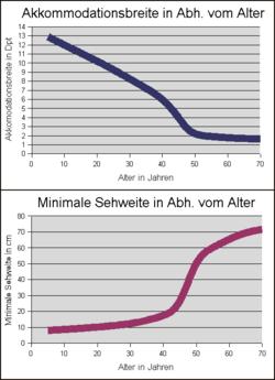 Akkommodationsbreite und minimale Sehweite in Abhängigkeit vom Alter.