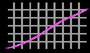 Η ανάπτυξη του πληθυσμού (1961-2003) από στοιχεία του FAOSTAT (πληθυσμός σε χιλιάδες).