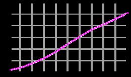 Crescita demografica in Algeria dal 1961 al 2003