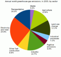 Annual world greenhouse gas emissions, in 2005, by sector.png