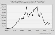 background information about illegal immigration