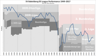 SV Babelsberg 03 - Historical chart of SV Babelsberg league performance after WWII