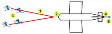 """Gummiseilstart 1. Gummiseil, alternativ unelastisches Seil mit Knoten zur besseren Griffigkeit 2. Kurzes Kupplungsseilstück, alternativ langes Bungeeseil, wenn 2 unelastische Seile (siehe 1.) verwendet werden3. 4 - 14 """"Gummihunde"""" 4. Halteseil5. Haltepflock (Bodenanker)"""