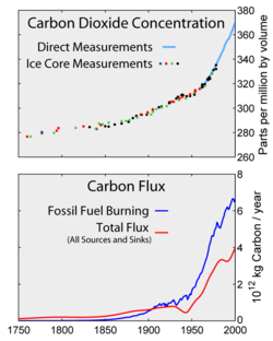 Top: Increasing atmospheric CO2 levels as measured in the atmosphere and ice cores. Bottom: The amount of net carbon increase in the atmosphere, compared to carbon emissions from burning fossil fuel.