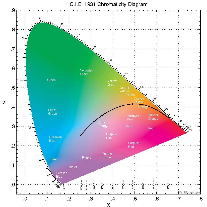File    Chromaticity       diagram    fullpdf  Wikipedia
