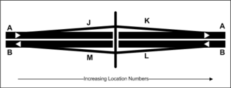 Driver location sign - Usual carriageway identifiers used on driver location signs