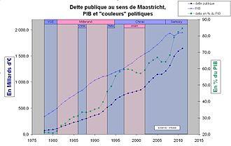 Dette publique de la France adépassé la barre des 2.000 milliards d'Euros au 2e semestre 2014 330px-Dettepubliqueetpolitique
