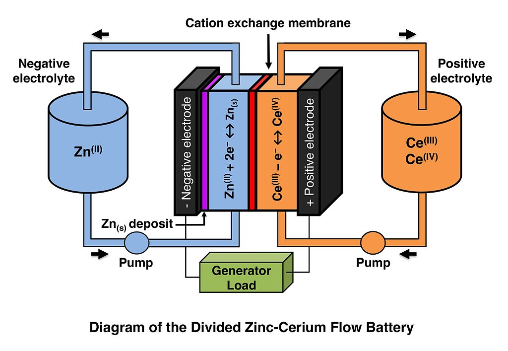 File Diagram Of The Zinc Cerium Redox Flow Battery Jpg