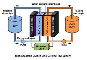 Zinc–cerium battery - Diagram of the divided zinc–cerium redox flow battery