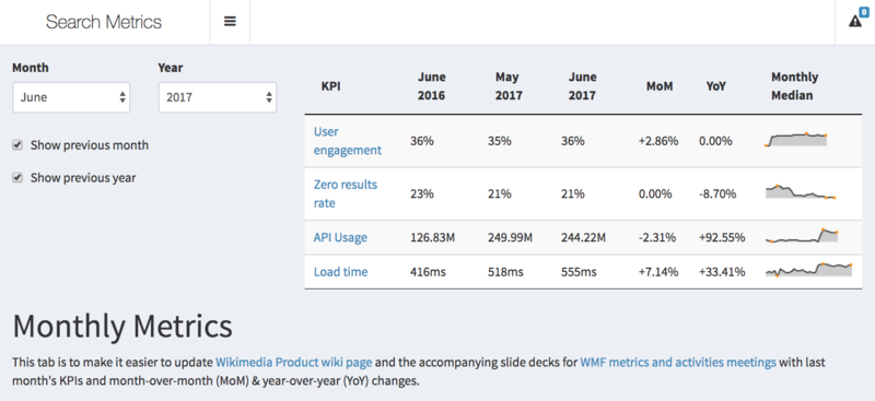 File:Discovery Dashboards - Search Metrics - Monthly Metrics.png