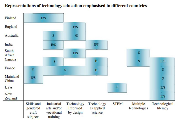 Representations of technology education