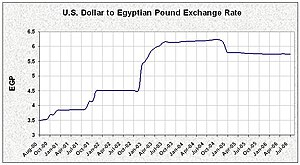 Economy of Egypt - The exchange rate of the US dollar to the Egyptian pound.