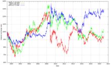 Variation du taux de change de l'euro contre le dollar US, le yen et la livre sterling.