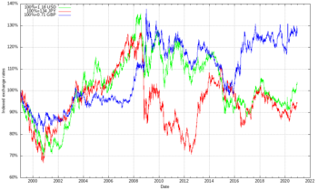 Exchange rate evolution of the euro compared to USD, JPY and GBP. Exchange rate at start is put to 1. Green: in Jan-1999: €1 = $1.18; in Apr-2008: €1 = $1.57 Red: in Jan-1999: €1 = ¥133; in Apr-2008: €1 = ¥161 Blue: in Jan-1999: €1 = £0.71; in Apr-2008: €1 = £0.79