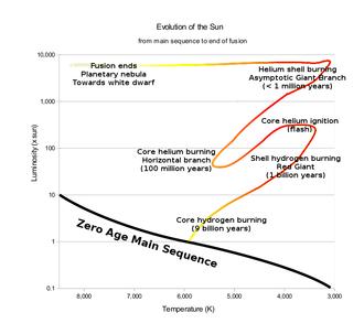 circonference du soleil