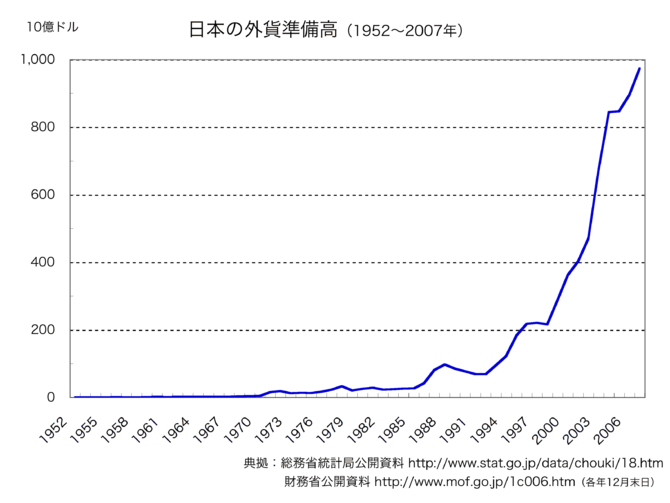 Japanese official foreign currency holdings (1...