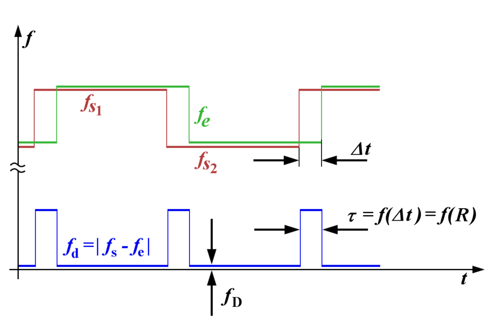 FSK-FMCW Principle