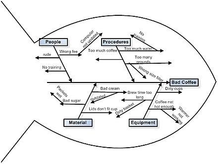 Ishikawa Diagram Wikiwand