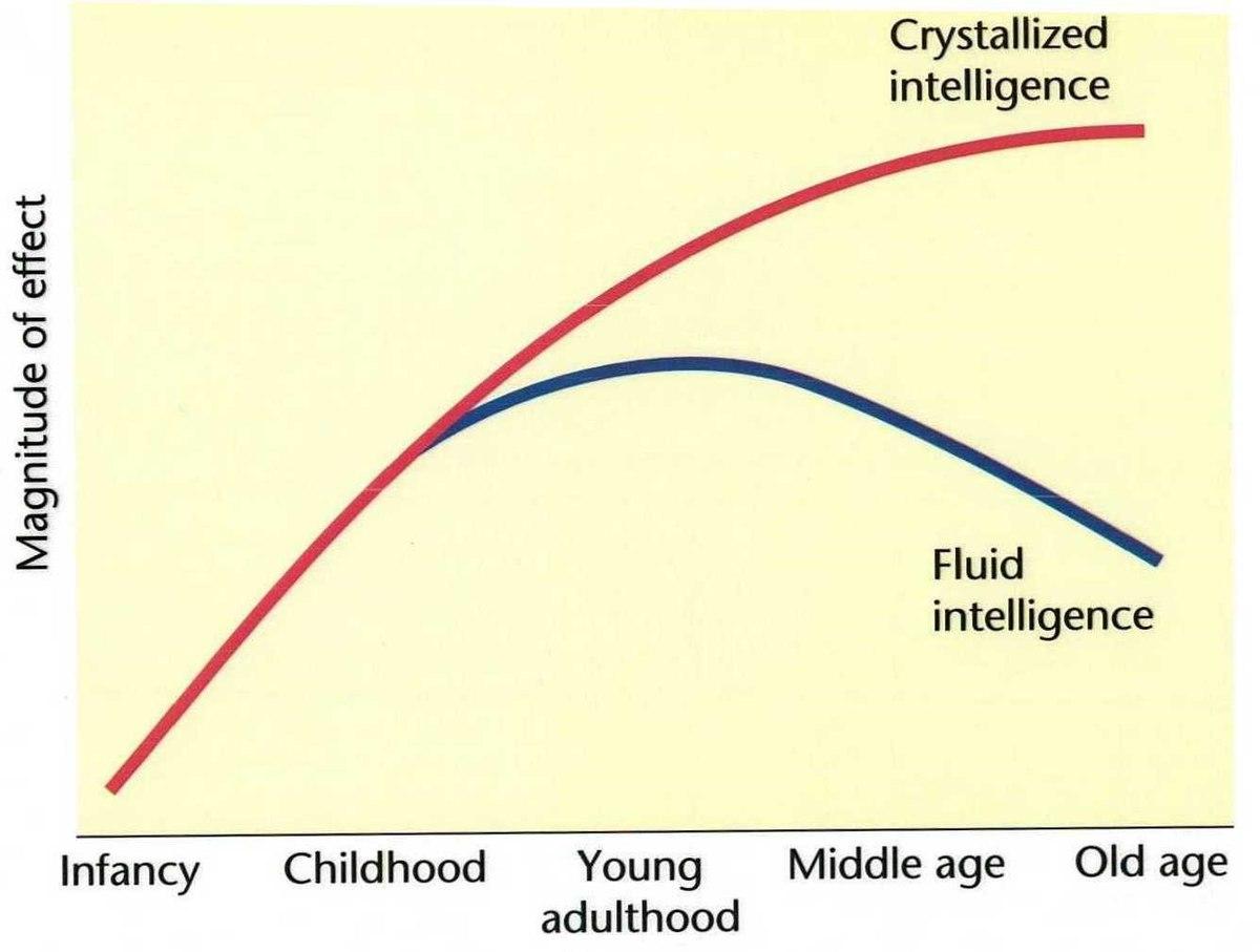 File:Fluid intelligence decline.jpg - Wikimedia Commons