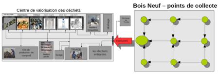 Schéma de fonctionnement du centre de valorisation des déchets