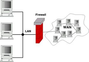 Gateway firewall