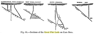 Basset Mines - Sections of the Great Flat Lode: South Condurrow/Wheal Granville, West Wheal Basset, South Frances, Wheal Uny