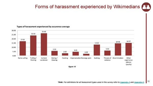Harassment Survey 2015 - Results Report.pdf