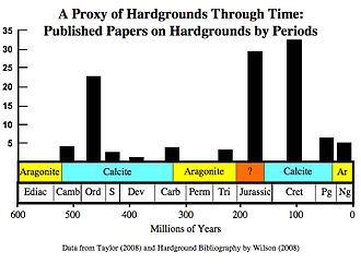 Carbonate hardgrounds - Scientific papers on hardgrounds by period. Serves as a proxy for hardground abundance over time. Aragonite and calcite sea intervals are plotted on the time axis.