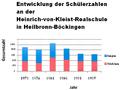 Heinrich-von-Kleist-Realschule Heilbronn-Böckingen-Der relative Anteil von Mädchen bzw Jungen.png