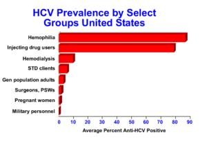 HCV prevalence in USA