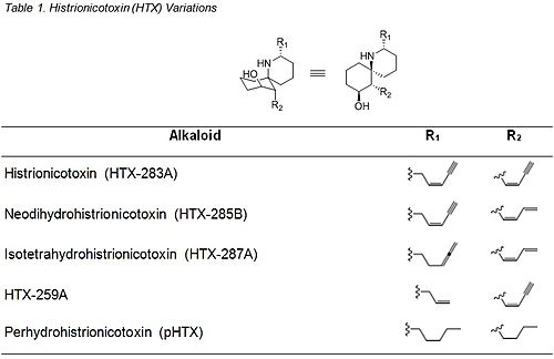A table describing a few variants of the arrow poison, histrionicotoxin.