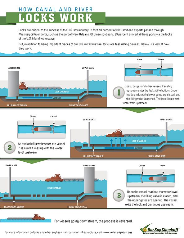593px How_Canal_and_River_Locks_Work_%2814121059490%29 file how canal and river locks work (14121059490) jpg wikimedia