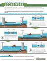 How Canal and River Locks Work (14121059490).jpg