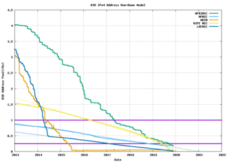 IPv4 address exhaustion - Geoff Huston's projection of the evolution of the IP pool for each RIR