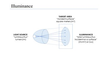 Illuminance diagram with units and terminology.