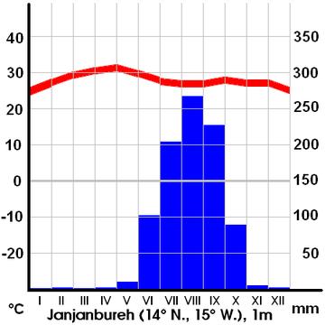 tansania wikipedia klima