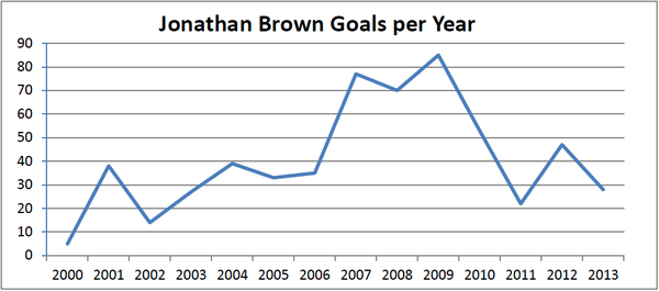 Jonathan Brown (Australian rules footballer) - goals per season 2000 to 2013.png