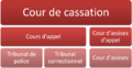 Justice penale francaise.png