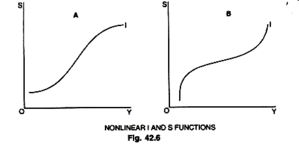 Nicholas Kaldor - Non-linear I and S functions generated by different behavior at different parts of the cycle.