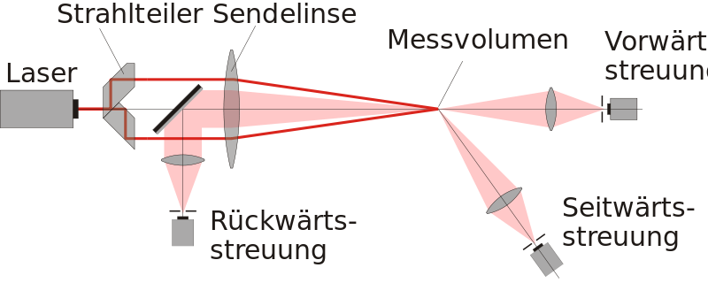 File:Laser-Doppler Anemometer Aufbau.SVG - Wikimedia Commons