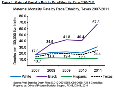 Maternal Mortality Rate by Race-Ethnicity, Texas 2007-2011 Maternal Mortality Rate by Race-Ethnicity, Texas 2007-2011.png
