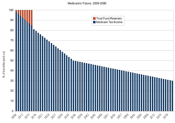 Medicare's Future Payments to Beneficiaries, 2009-2080.png