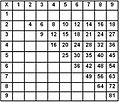 Memorization Multiplication table.JPG