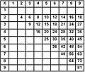 Memorization Multiplication table.JPG