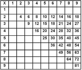 for Multiplication table to 52
