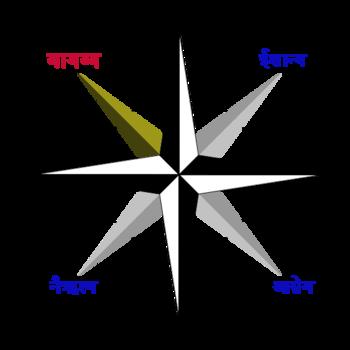 वायव्य दिशा - विकिपीडिया