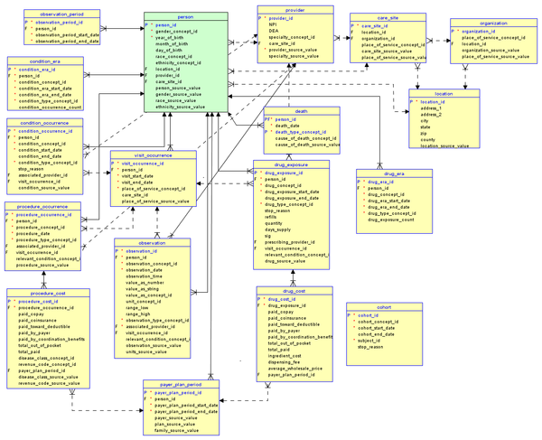 Example IDR schema OMOP (IMEDS) Common Data Model (version 4).png