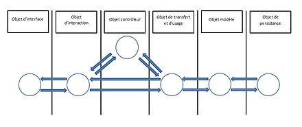 Architecture orient e objets wikip dia for Architecture logicielle exemple