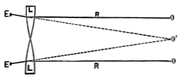 PSM V05 D326 Principle of the stereoscopic image.png